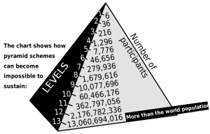 What a Pyramid Scheme actually looks like